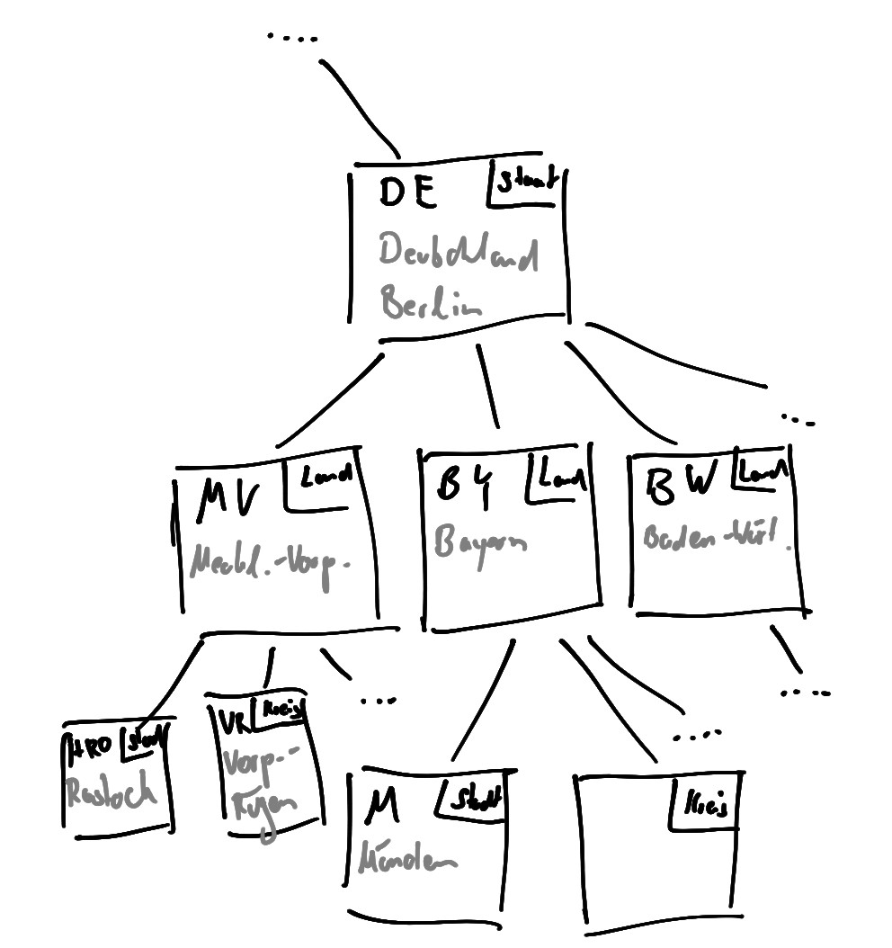 Beispiel Baum